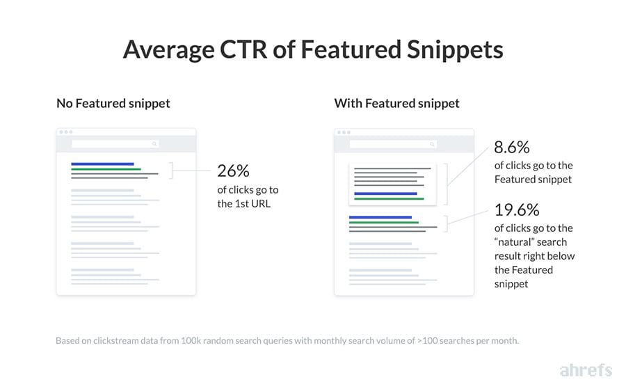 average click-through rate of featured snippets.