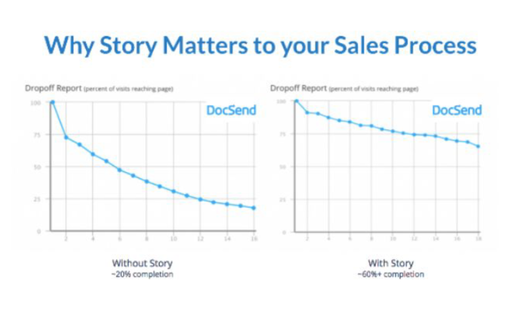 docsend example with benefits of storytelling.