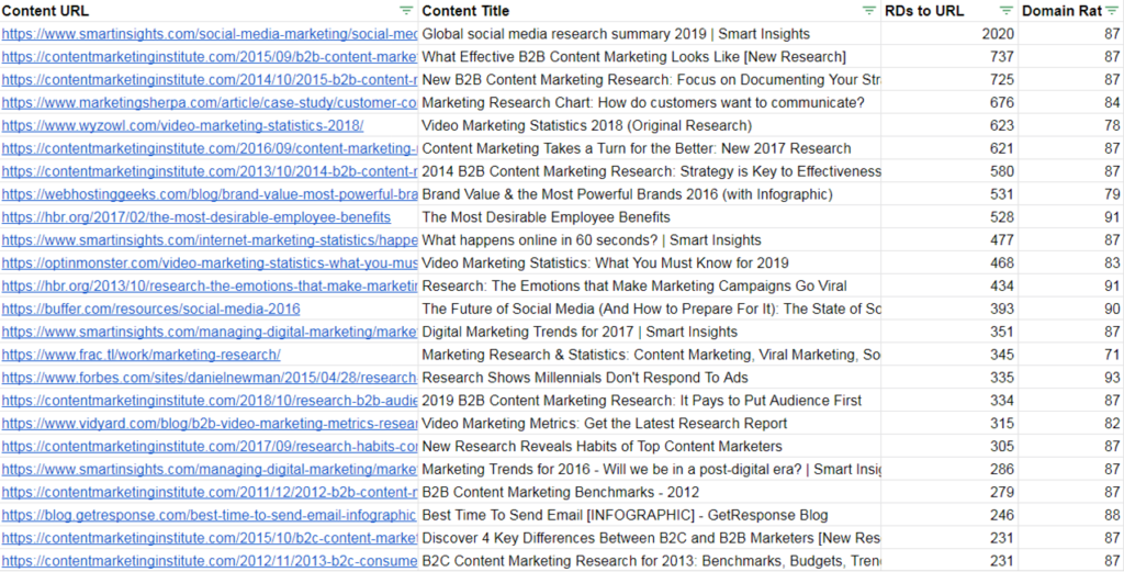most-linked content on marketing research.