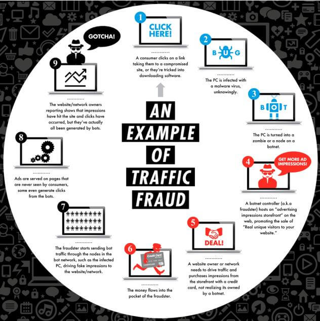 explanation of how click fraud works