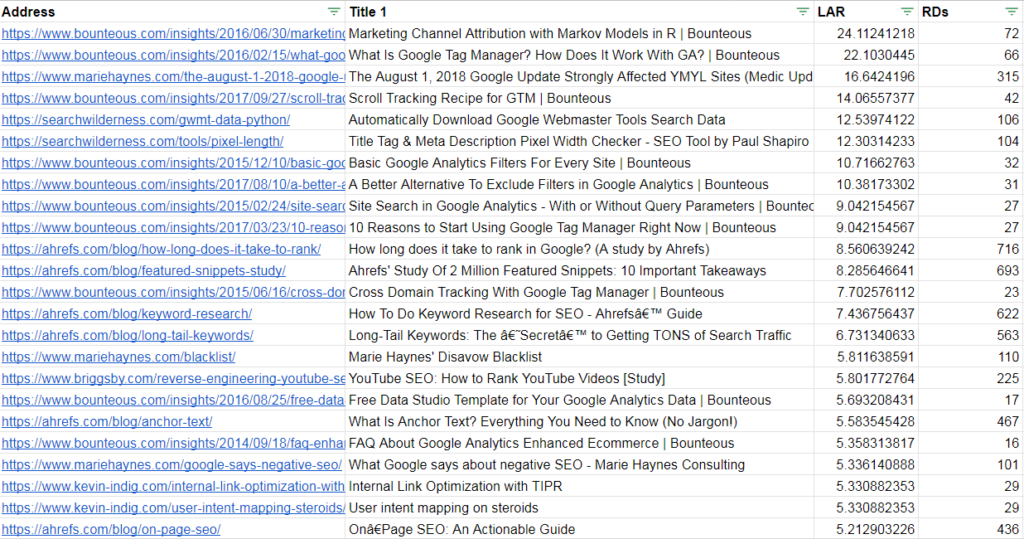 reordered list with added context of site.
