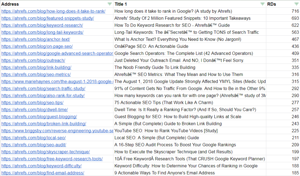 example of top content data dominated by a single site.