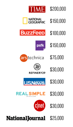 estimated costs for publishing on various outlets.