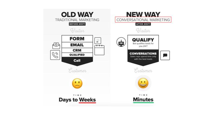 example of drift defining old vs new ways of marketing.