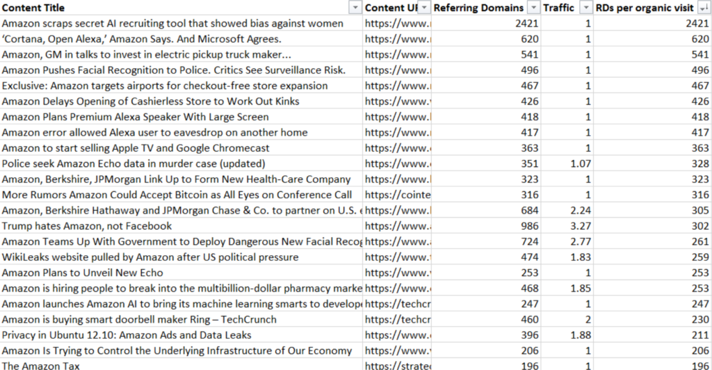 articles about amazon that earned active links.