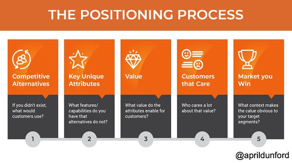 positioning process diagram.