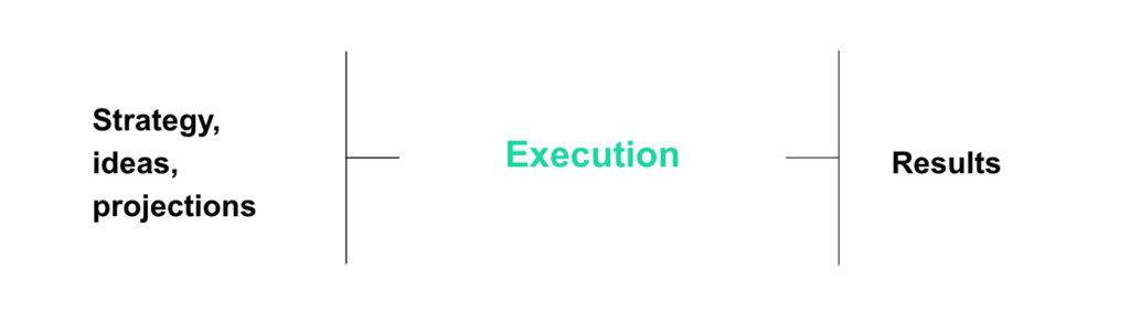 execution for results