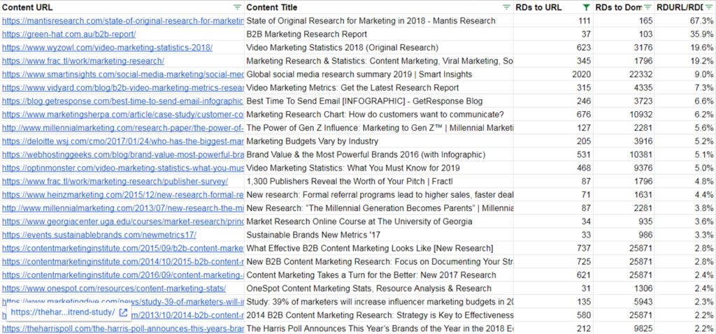 reordered list based on percentage of links posts account for relative to the entire site.