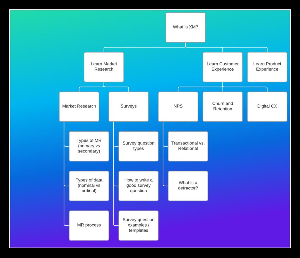 hub diagram for content.