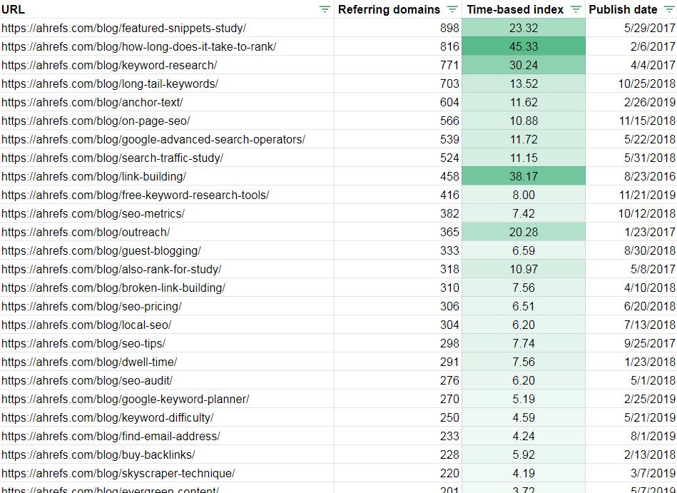 time-based index of post performance based on moving average.