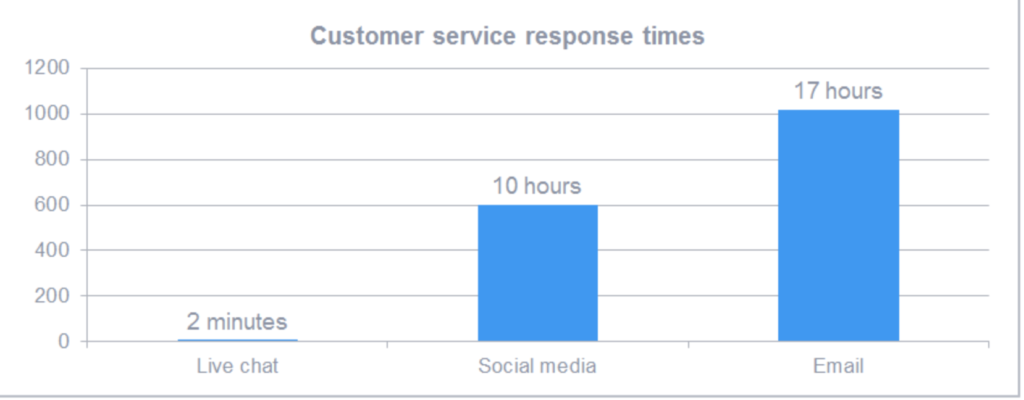 Image showing customer service response times.