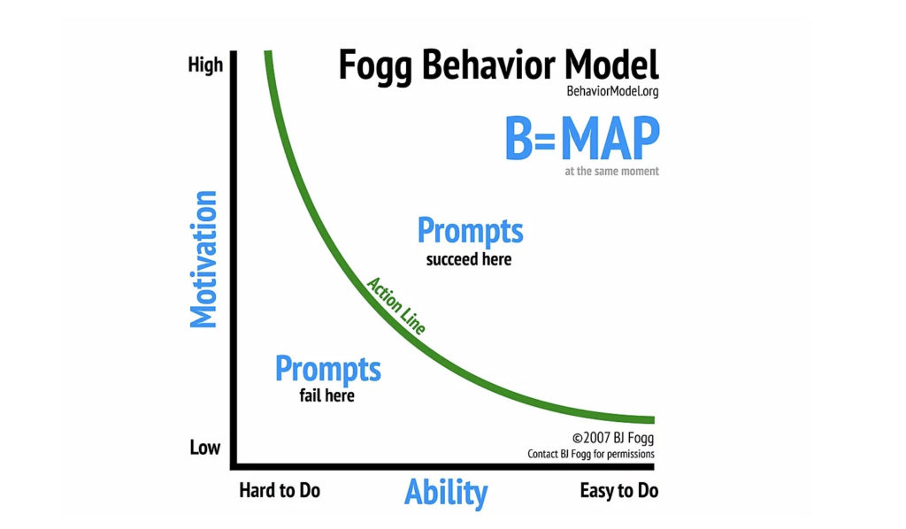 Image of the Fogg Behavior Model