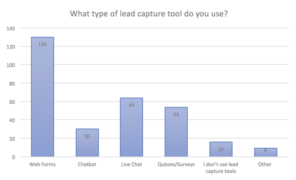 Lead capture methods.