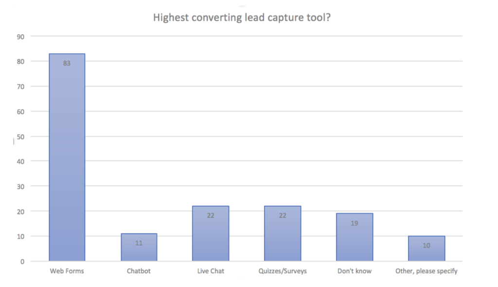 Most effective lead capture methods.