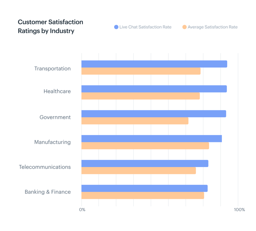 Image of chart showing customer satisfaction ratings by industry.