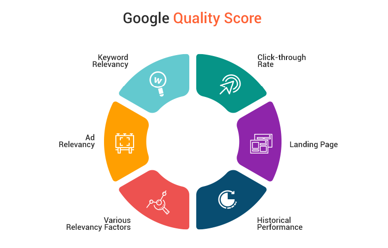 Google quality score breakdown.