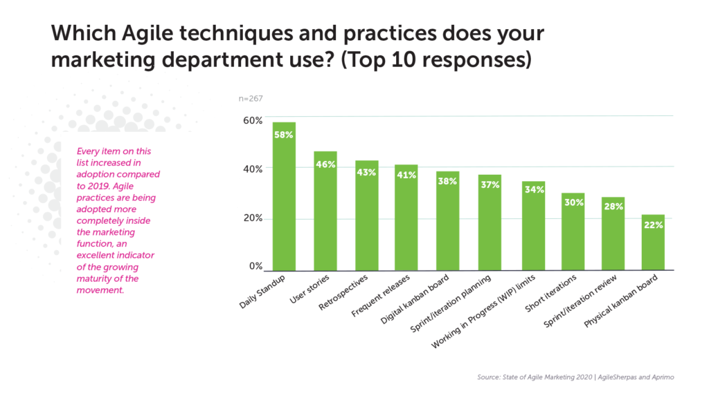 Image of graph highlighting the most popular agile techniques used by marketing departments.