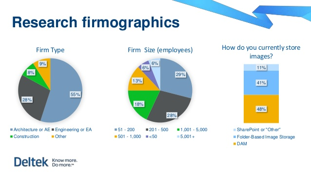 Image of research firmographics