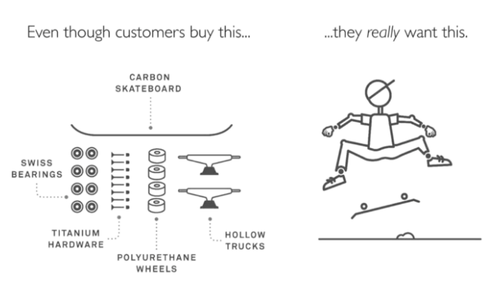 Image of broken down skateboard and skateboarder showing why customers buy something.