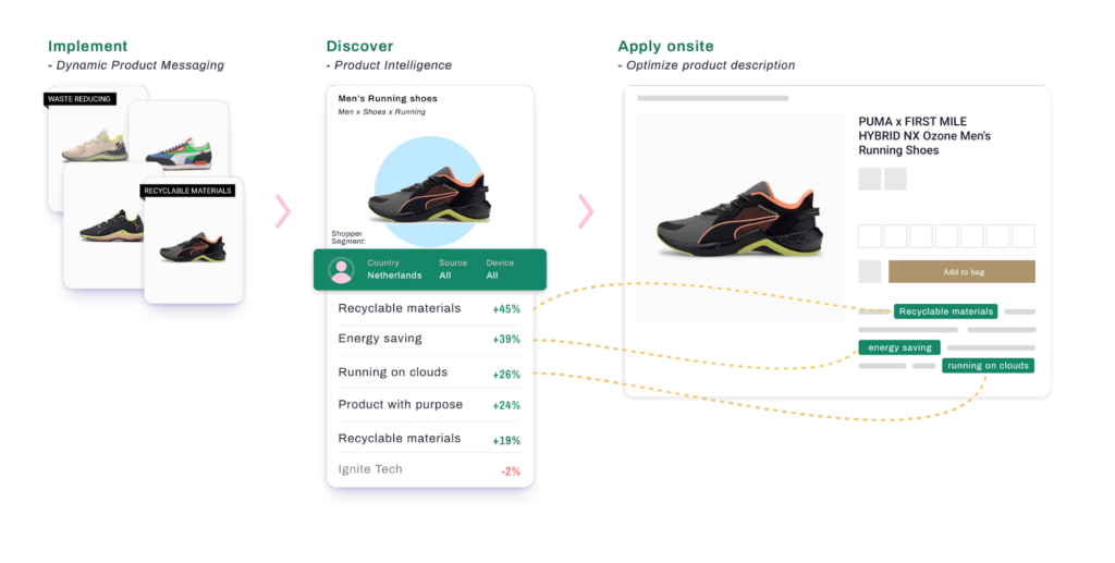 Product intelligence for footwear.