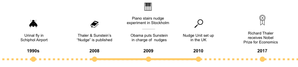 Image of piano stairs nudge experiment timeline in Stockholm.