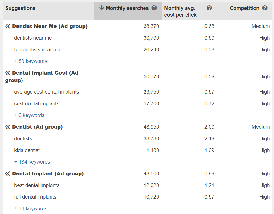 table with searches and estimated CPC on bing ads.