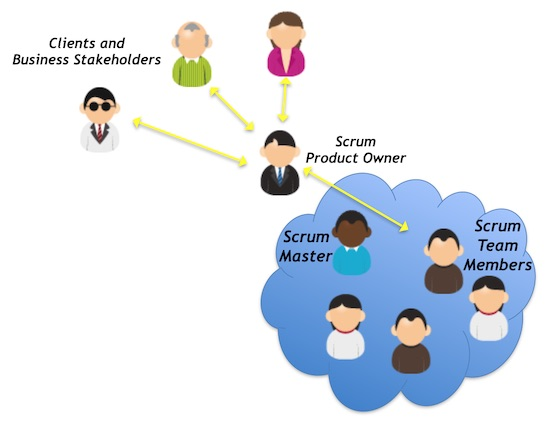 Image of the relationship between business stakeholders and scrum owners and team members.