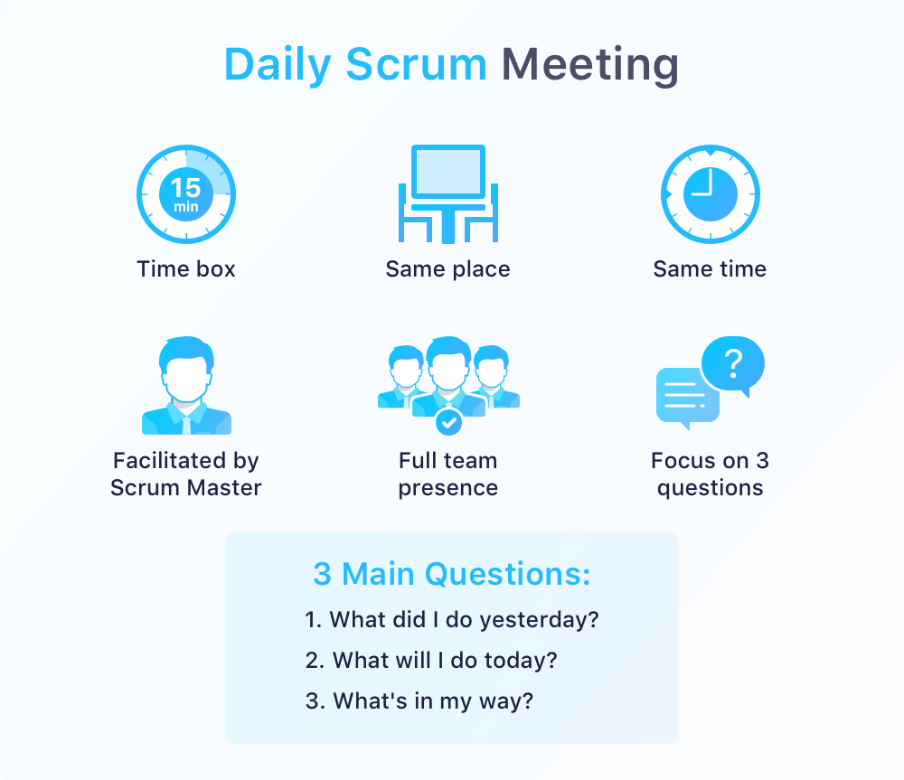 Image of overview of what an optimal daily scrum meeting should look like, including the three questions you should cover during the meeting.