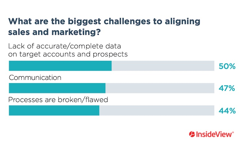 Image of chart showing the biggest challenges to aligning sales and marketing.
