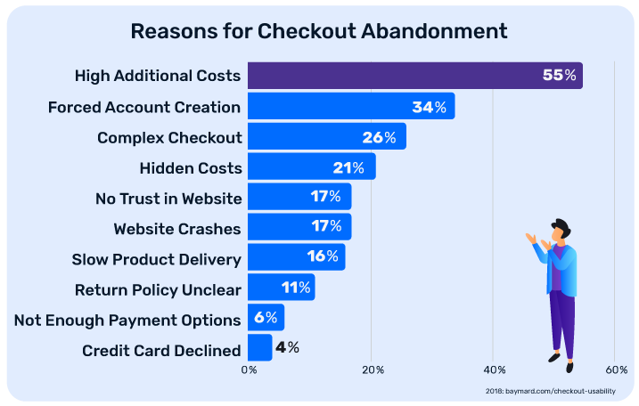 Image showing why customers abandon carts.
