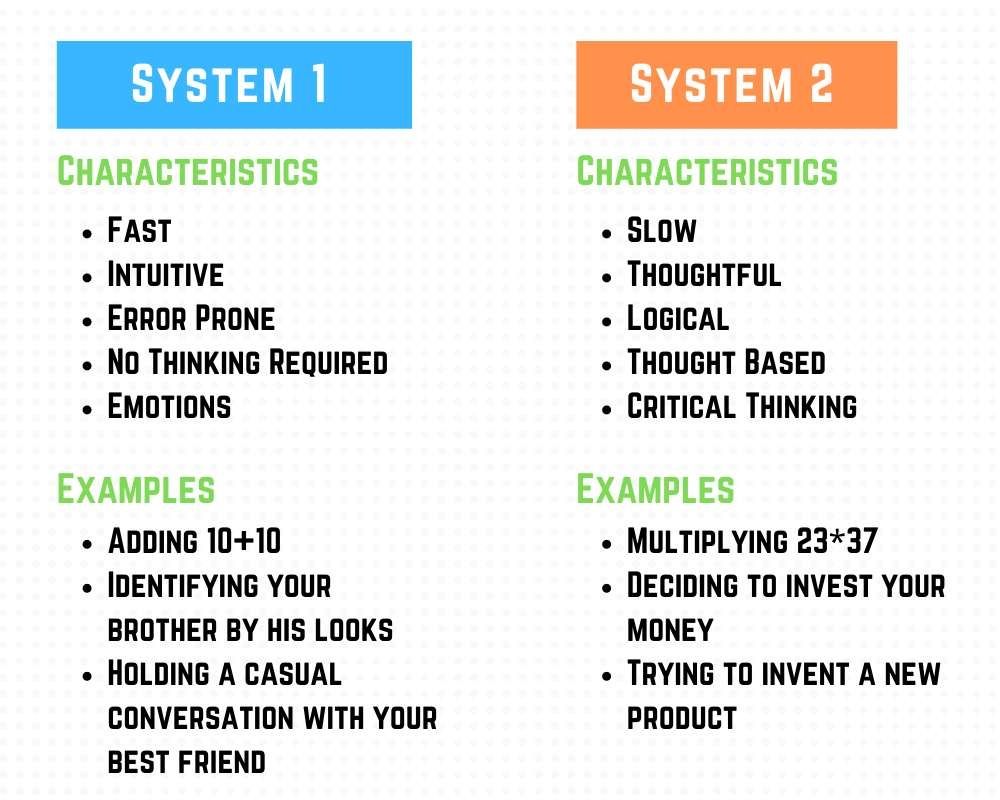 Image showing system 1 and system 2 type thinking.