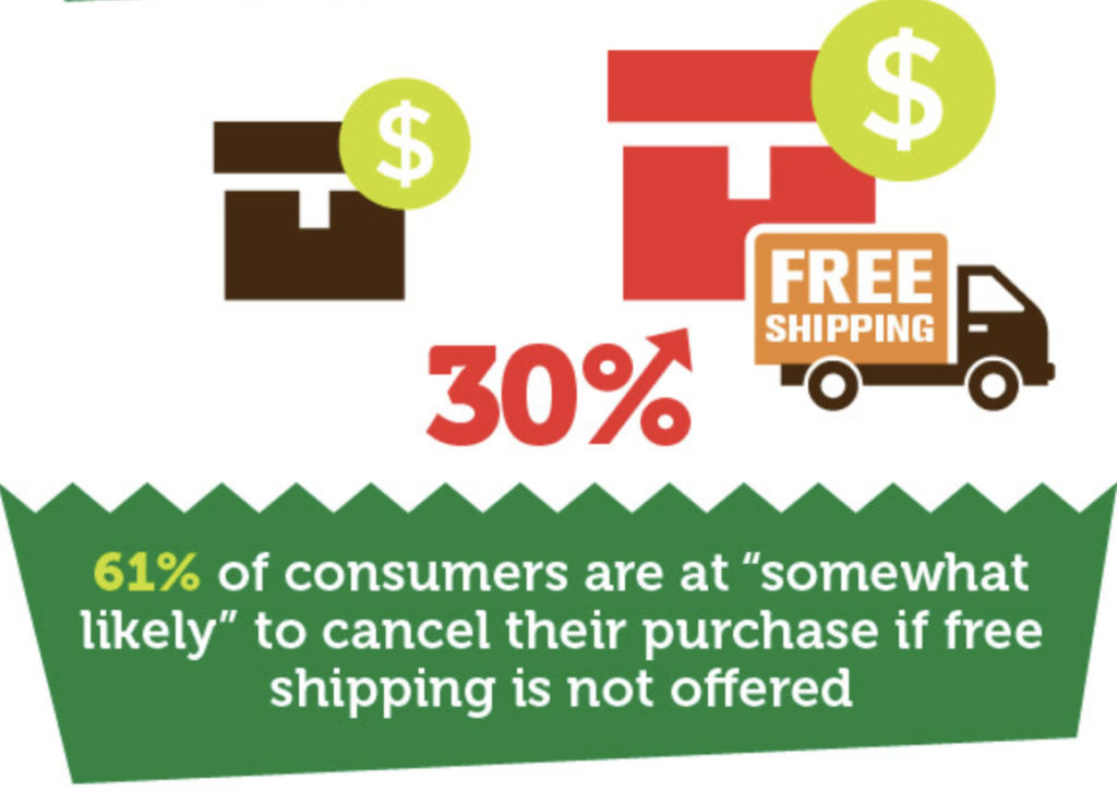 Free shipping stats.