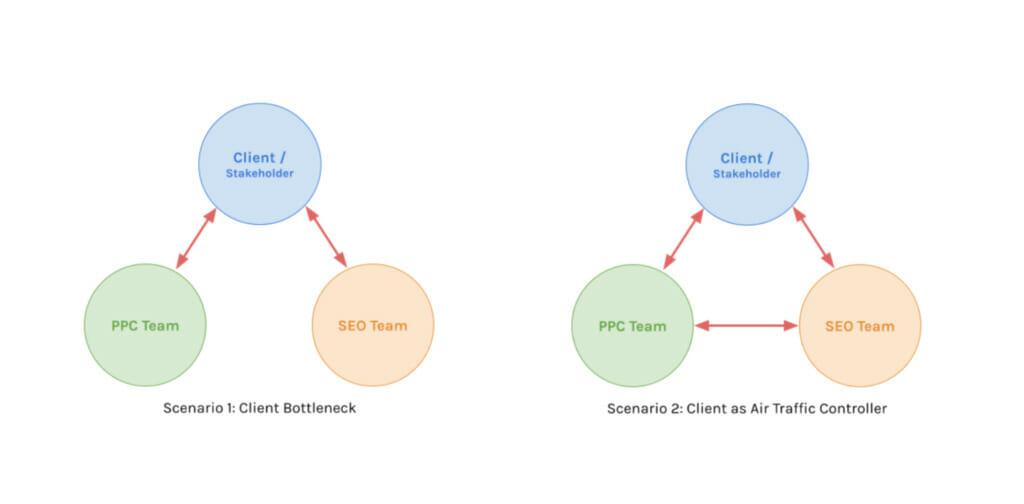 Client bottleneck and client as air traffic controller.