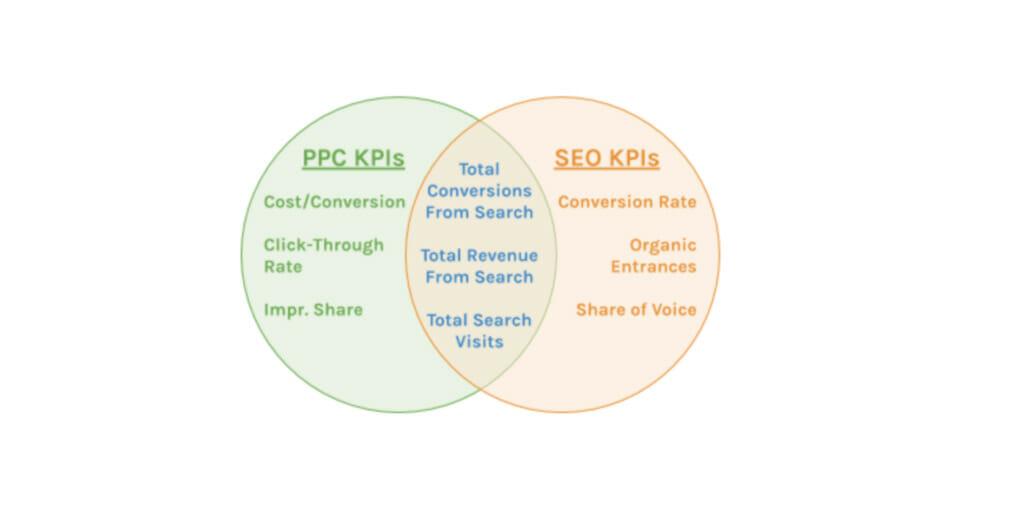 PPC and SEO KPIs.