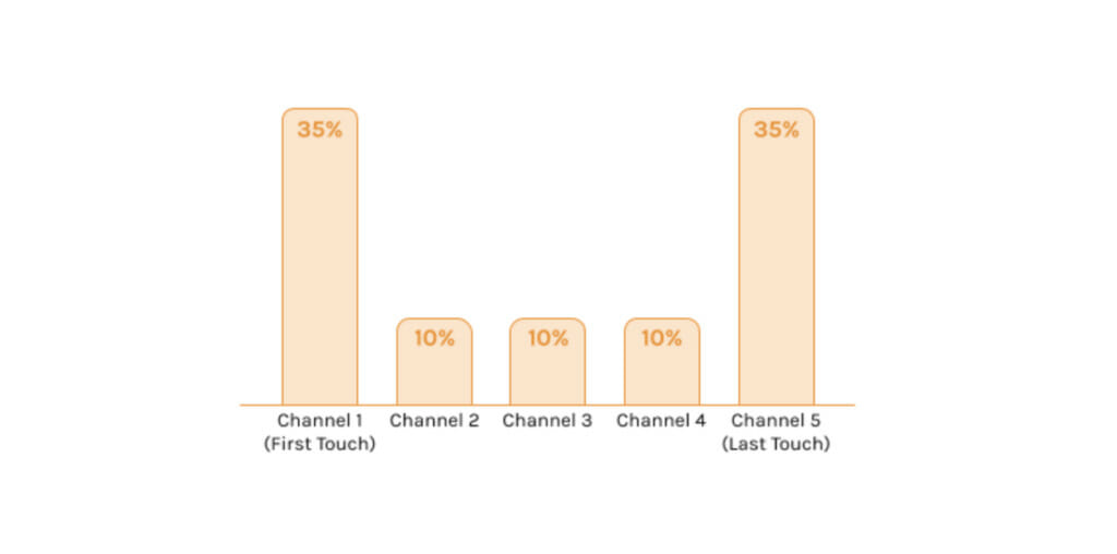 Channels of acquisition.