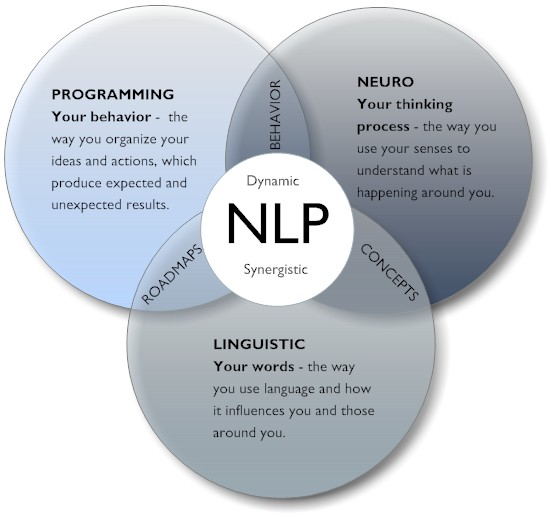What is NLP.