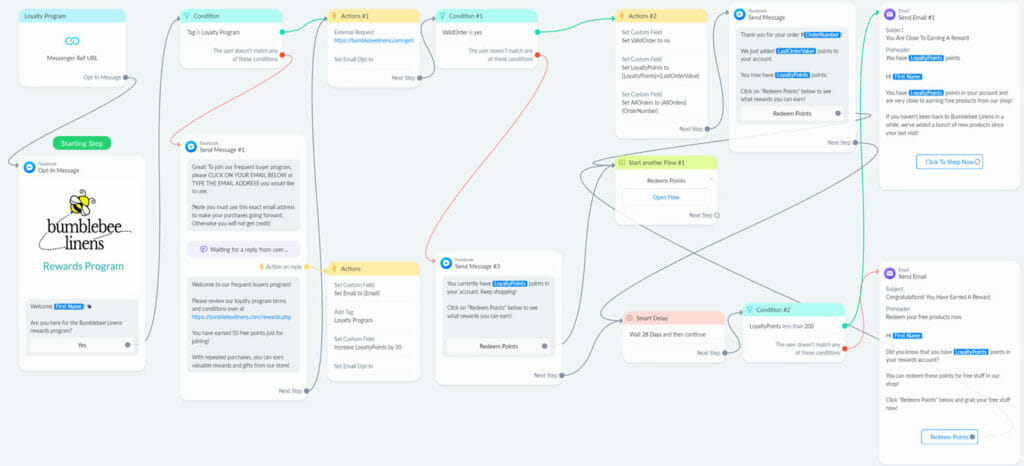 Customer loyalty flow overview.