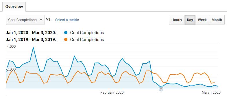 Google analytics chart.