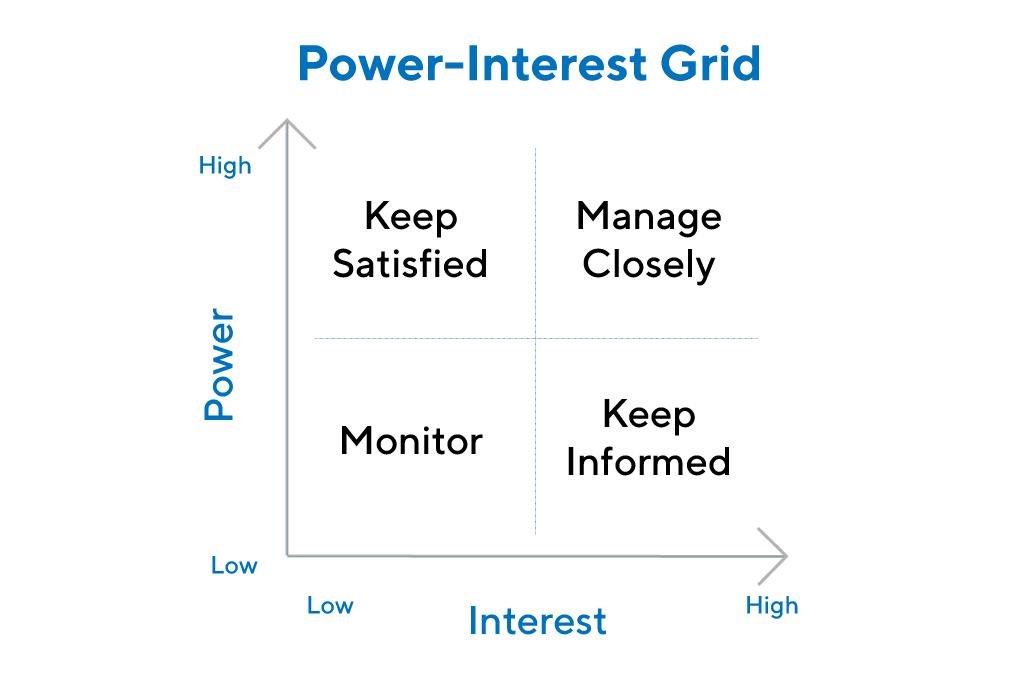 Power interest chart.