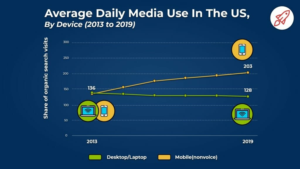 Average daily mobile use US.