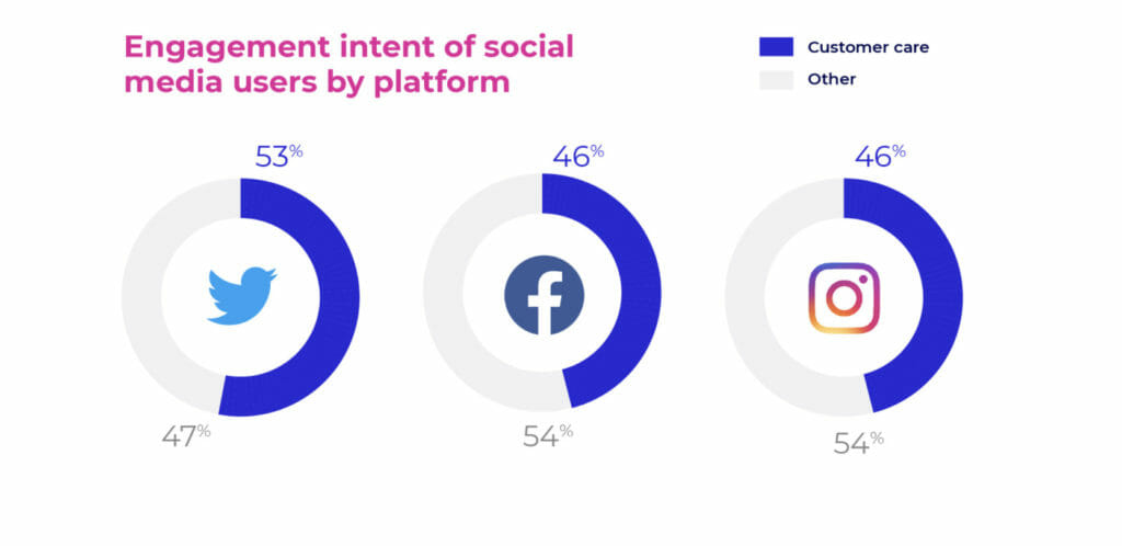 Social media expecations.
