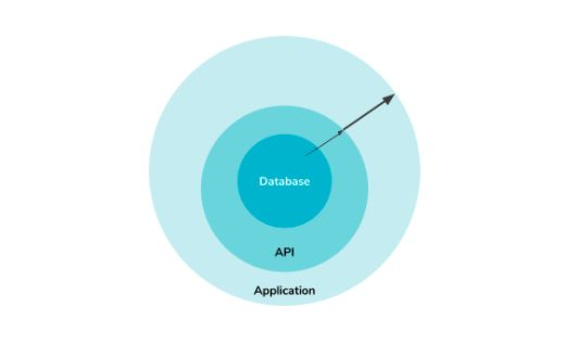 Database, API, Application.