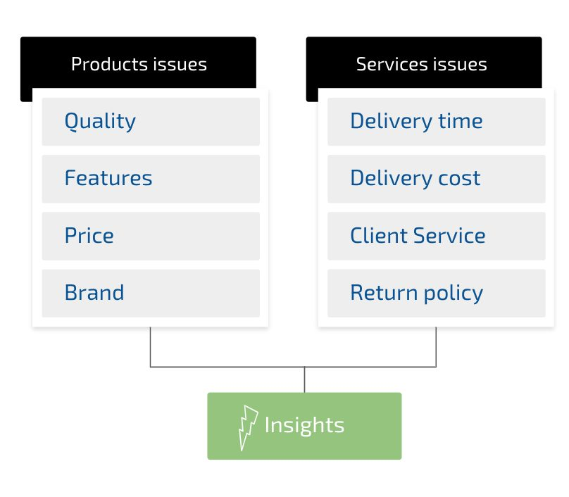 Product issues vs Service issues.