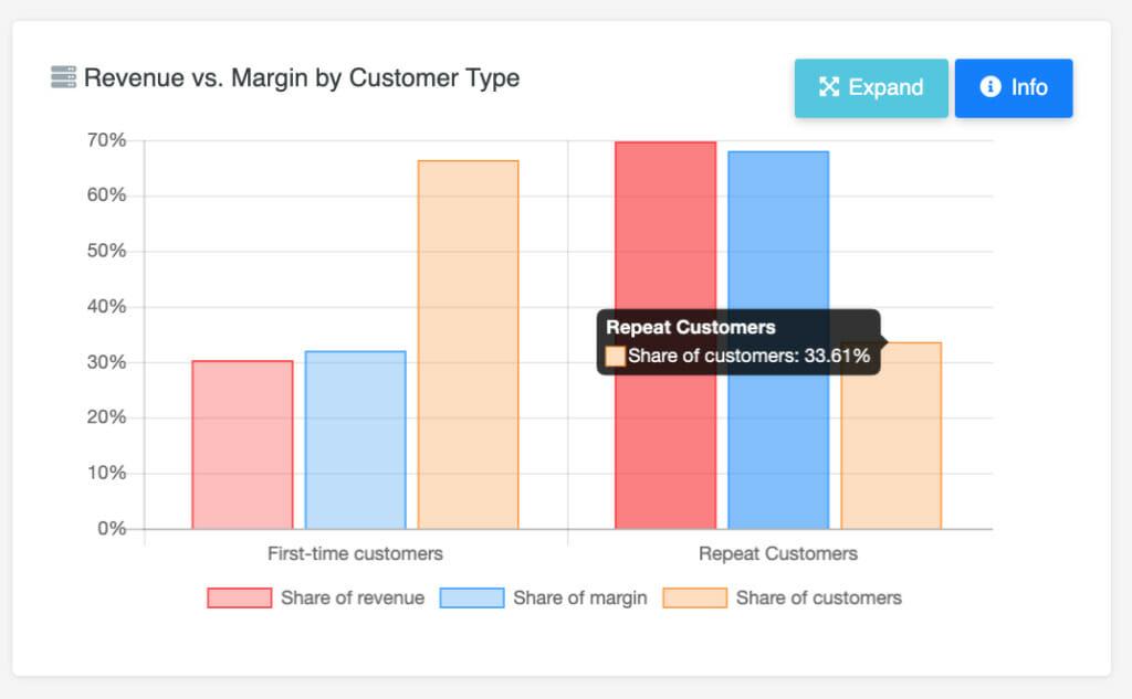 Revenue vs Margin by Customer type.