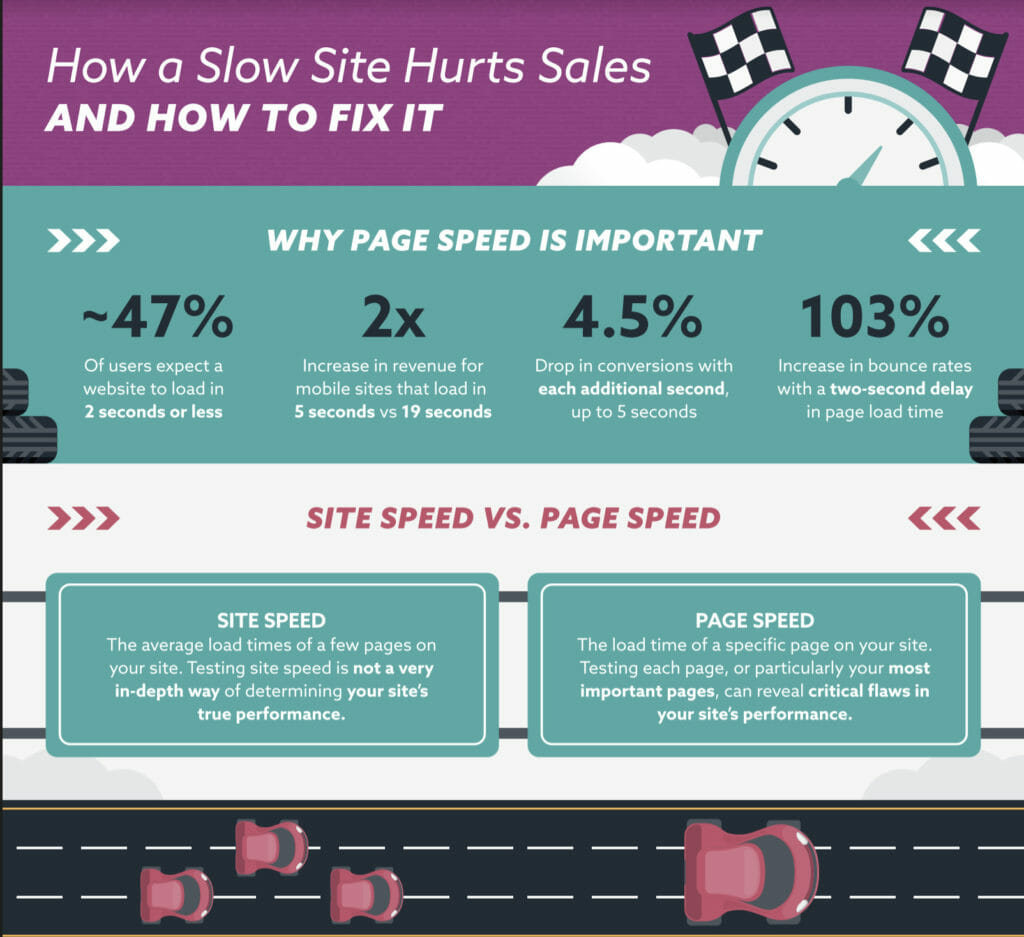 How a slow site hurts sales.