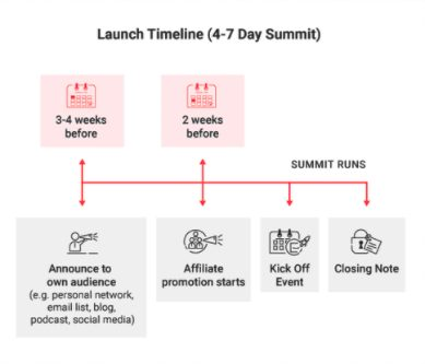 Summit launch timeline example.