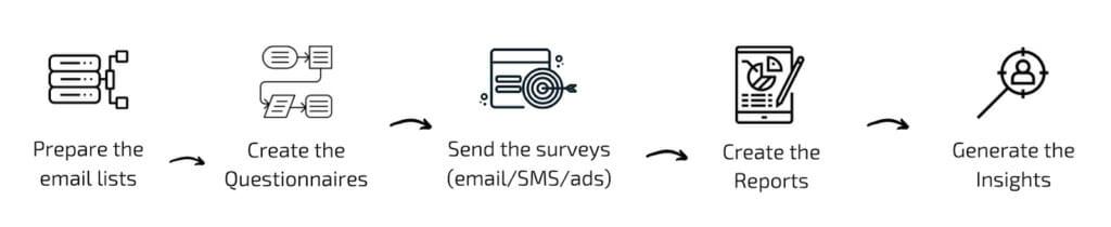Survey email flow.