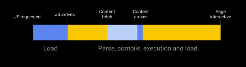 Components of page speed.