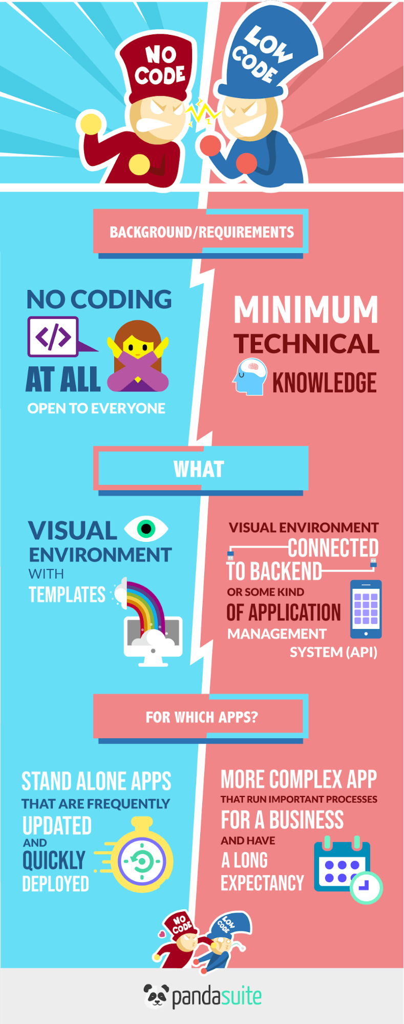 no-code vs low-code infographic.