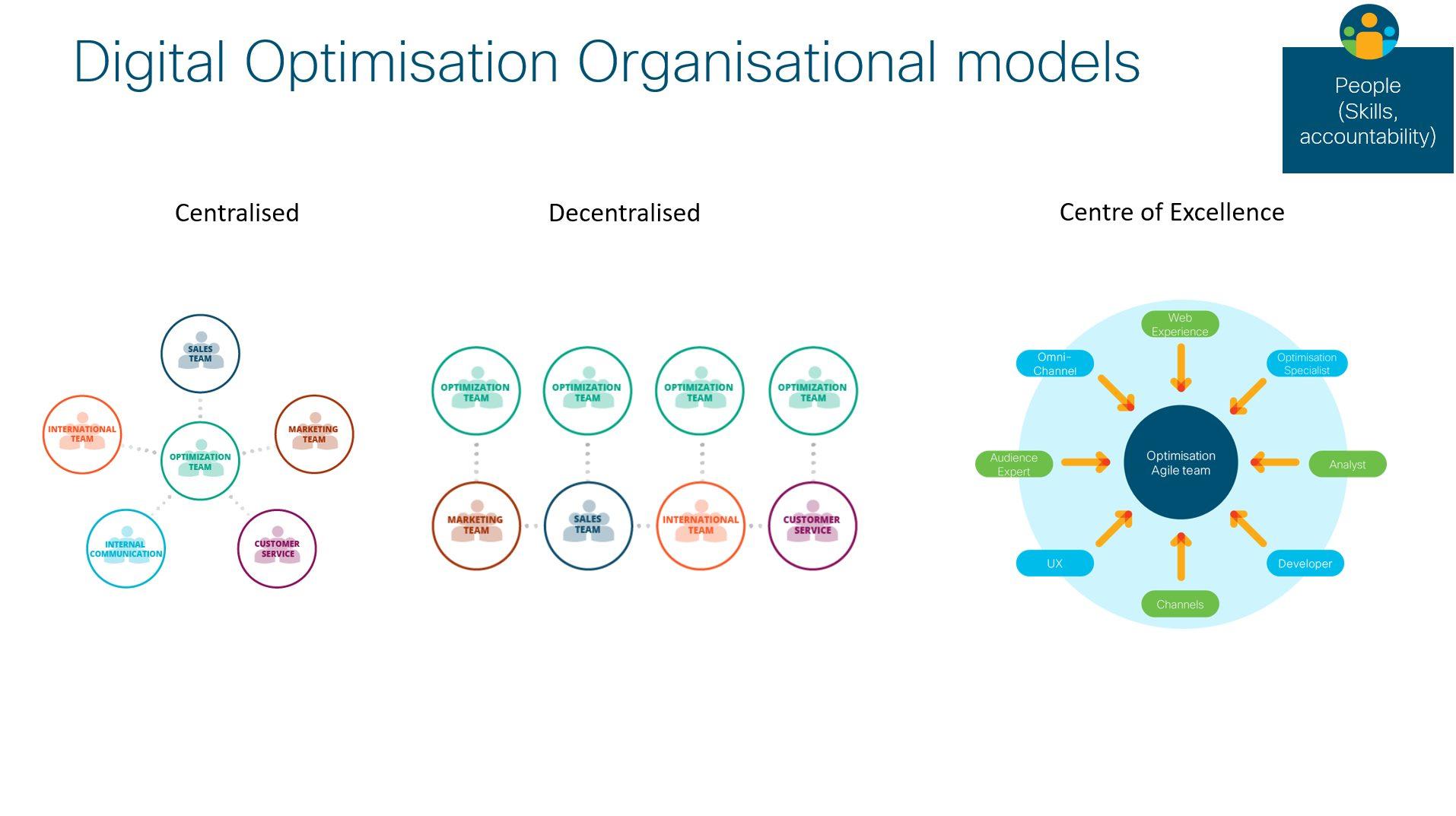 Cisco organizational models for optimization.
